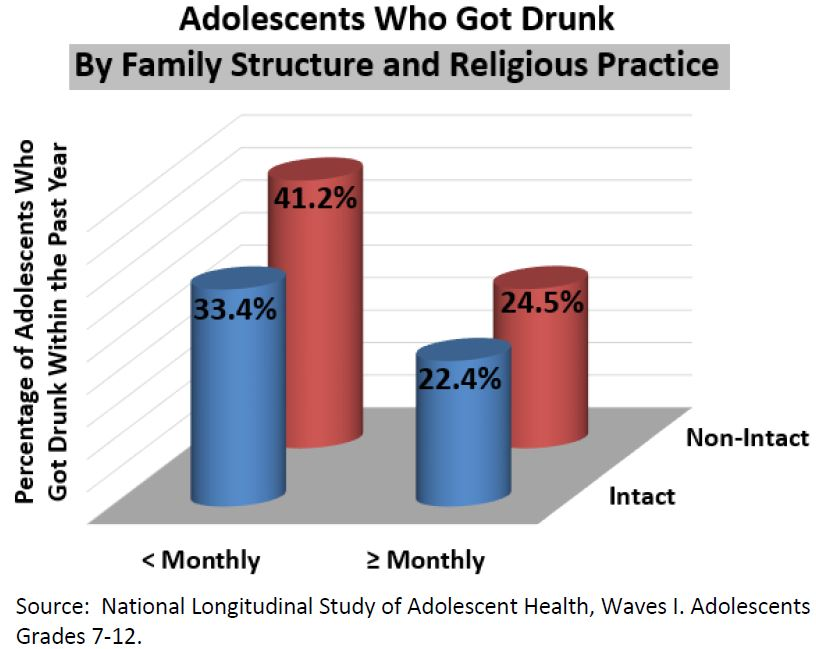Adolescents Who Got Drunk | MARRI Research