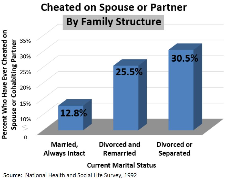 Ever Cheated on Spouse or Cohabiting Partner | MARRI Research