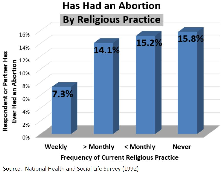 abortion and religion
